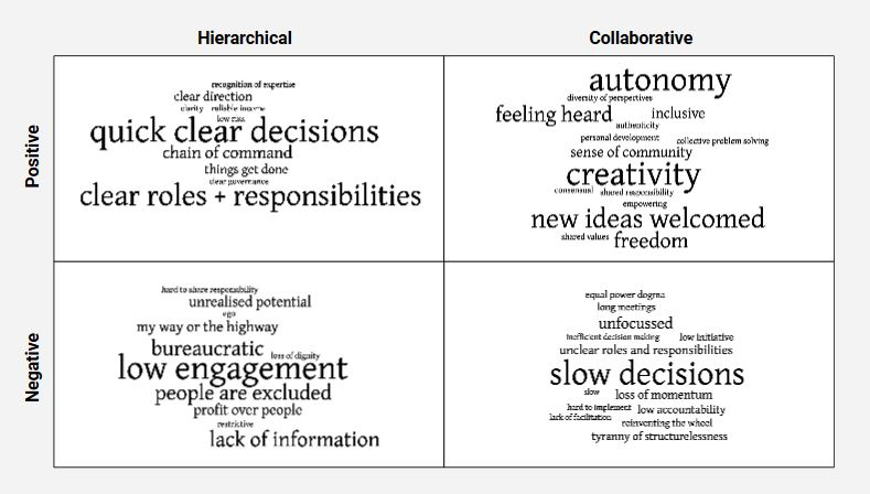 Hierarchie-Kollaboration